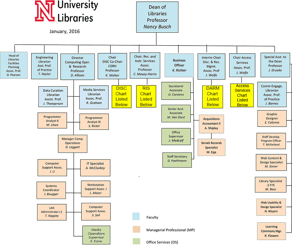UNL Libraries Organizational Chart